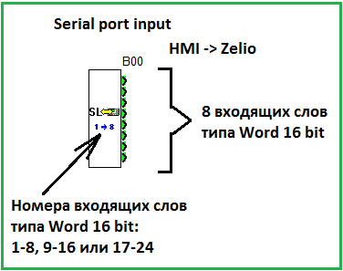 Zelio_serial_port_input_FBD