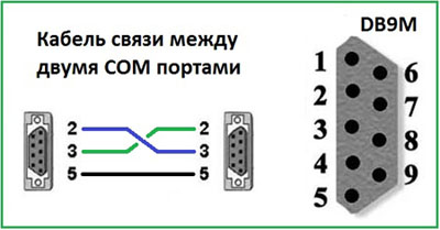 RS-232cable